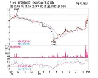 热门股-正达 利多浮现股价奔高