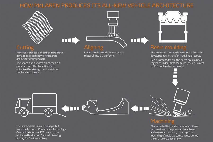 McLaren發佈全新設計碳纖維車台