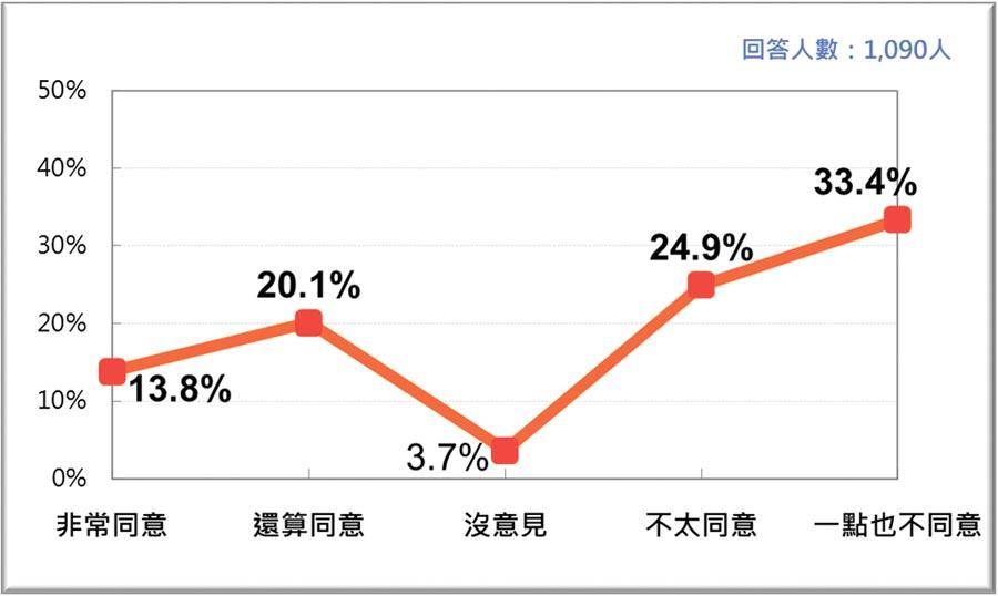 台灣人對兩岸「首戰即終戰」的態度。(台灣民意基金會提供)