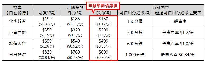 iRent共享機車訂閱制 線上訂閱每月只要168元起