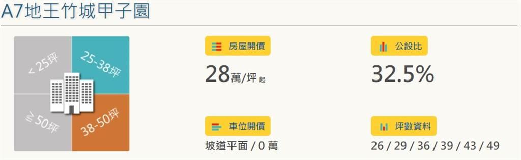 看屋筆記:龜山區A7地王竹城甲子園 (個案+價格分析)
