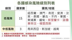 韓疫情再升移出短期商務名單 4國降低風險