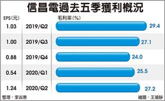訂單看到10月 信昌電迎高峰