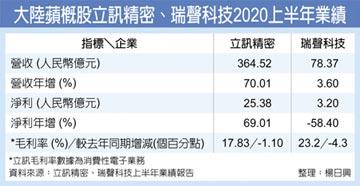 立訊上半年營收淨利 年增7成