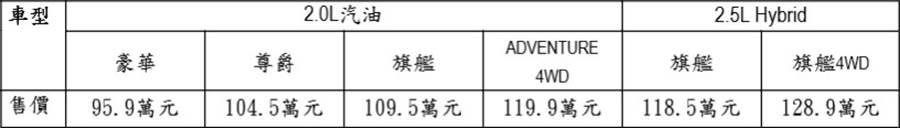2021年式Toyota RAV4車型售價