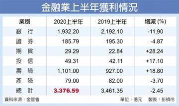 金融三業H1獲利 年減2.5%