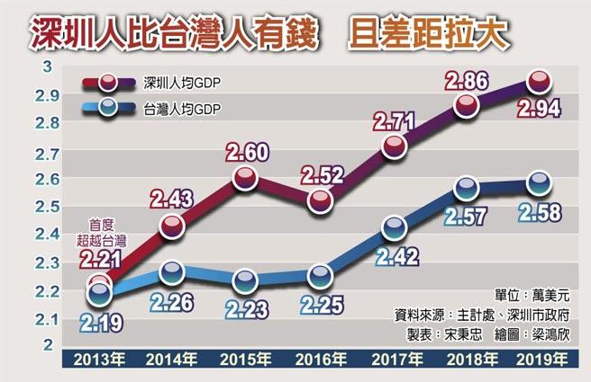 深圳人比台灣人有錢 且差距拉大