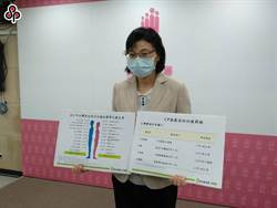 乳癌篩檢年增萬人 國健署呼籲早篩檢早治療
