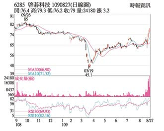 熱門股-啟碁 雙重利多波段新高