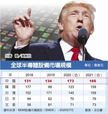 美擬封殺 半導體設備出口中國