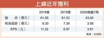 上緯投控7月每股賺0.69元