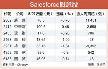 中華電等7檔Salesforce概念股受矚目