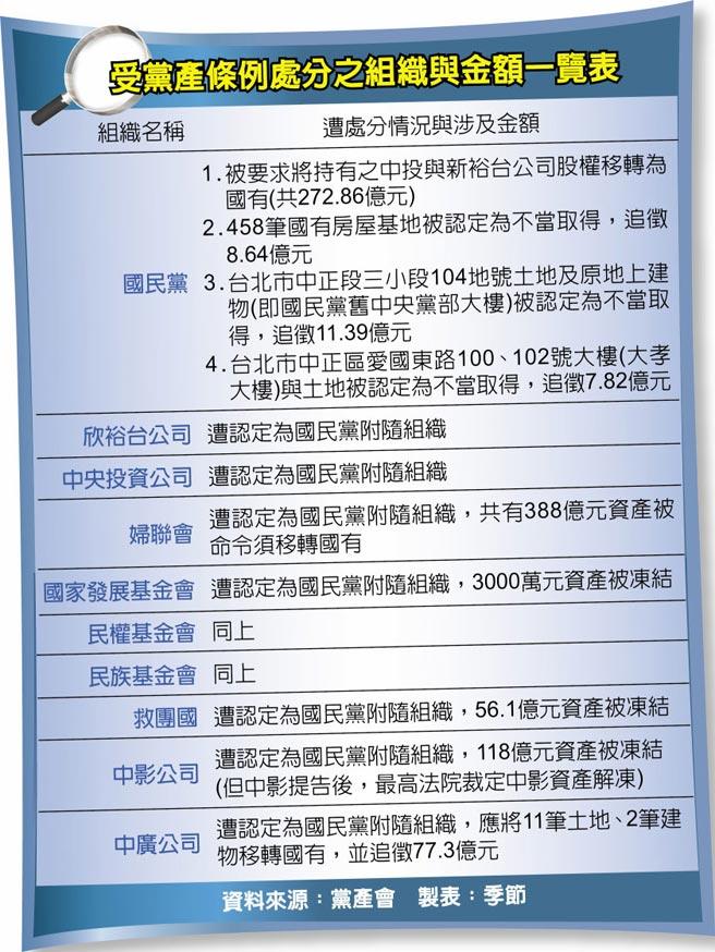 受黨產條例處分之組織與金額一覽表