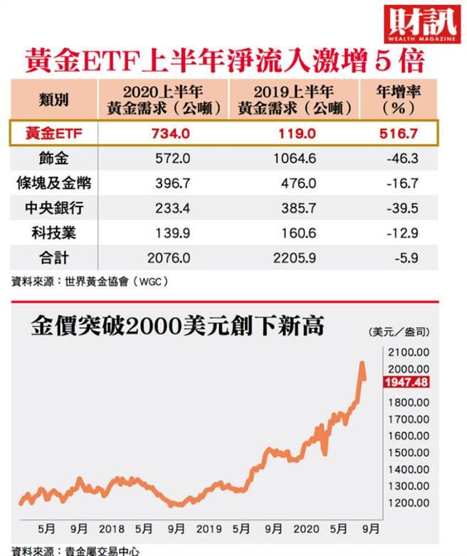 ETF黃金需求激增5倍。(圖/財訊雙周刊提供)