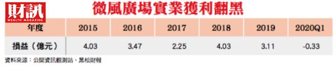 黑松第1季季報,清楚條列出黑松持股25%的微風廣場實業虧損3310.5萬元。(圖/財訊提供)