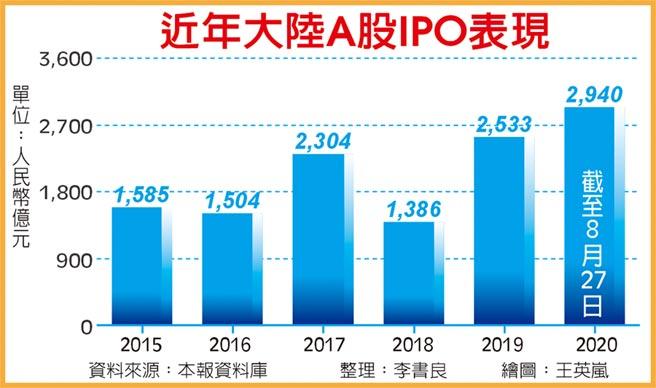 近年大陸A股IPO表現