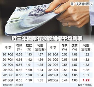 國銀存放款利率 雙創新低