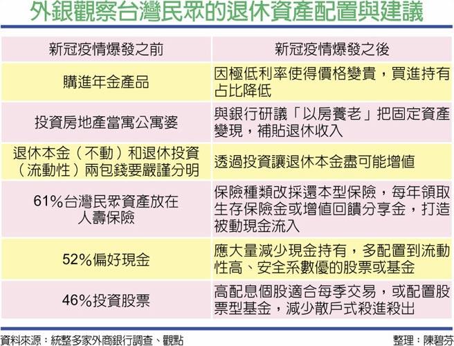 外銀觀察台灣民眾的退休資產配置與建議