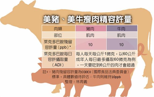 美豬、美牛瘦肉精容許量