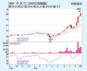 中菲行 股價改寫新高