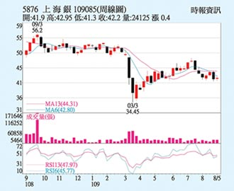 上海銀 獲利動能不減