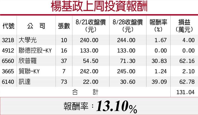 楊基政上周投資報酬