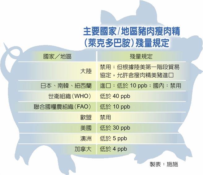 主要國家/地區豬肉瘦肉精(萊克多巴胺)殘量規定