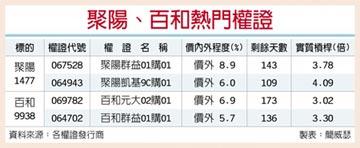 台灣權王-產業復甦 聚陽百和法人讚