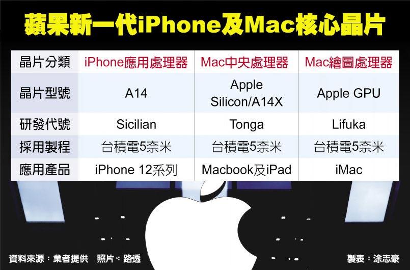 蘋果新一代iPhone及Mac核心晶片