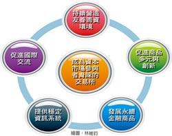 櫃買五箭齊發 創新資本市場