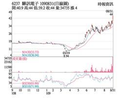 熱門股-驊訊 股價衝9年新高