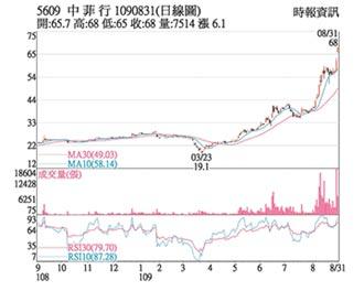 熱門股-中菲行 運價漲多頭氣盛