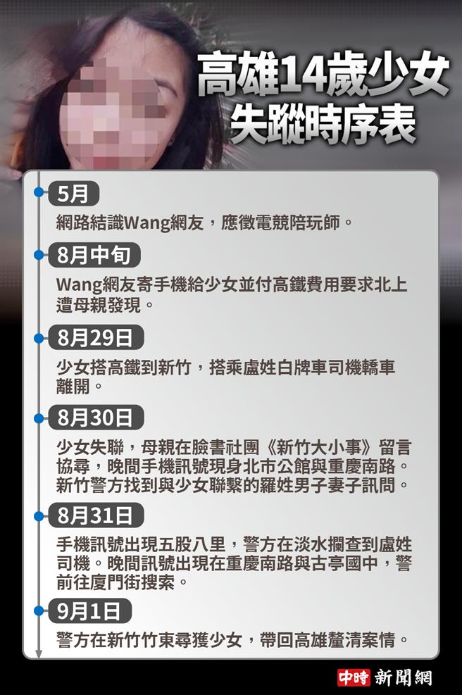 高雄14歲少女失蹤3日,今於新竹尋獲。(圖/中時新聞網製表)