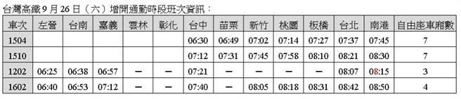 台灣高鐵9月26日(六)增開通勤時段班次資訊。(高鐵提供)