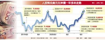 人民幣升破6.85元 創逾一年新高