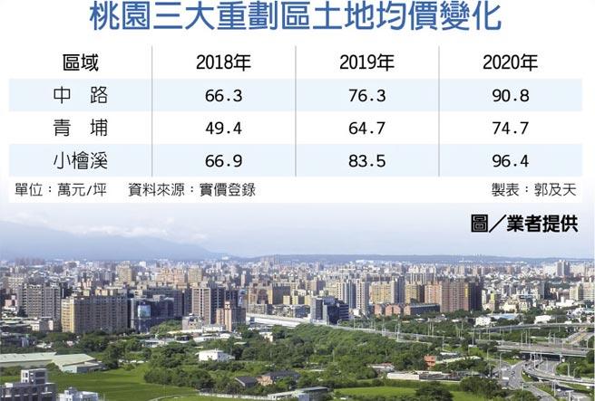 桃園三大重劃區土地均價變化