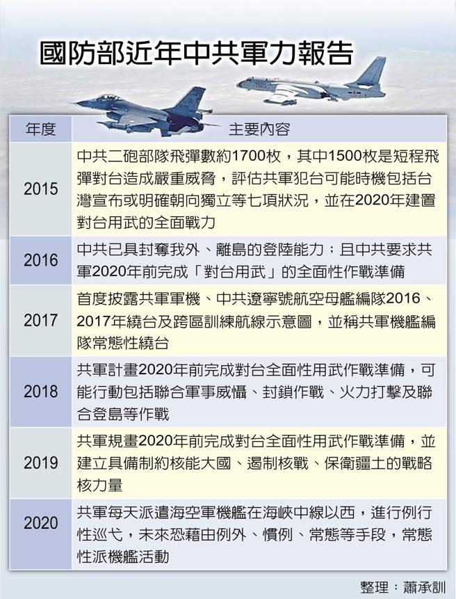 國防部近年中共軍力報告