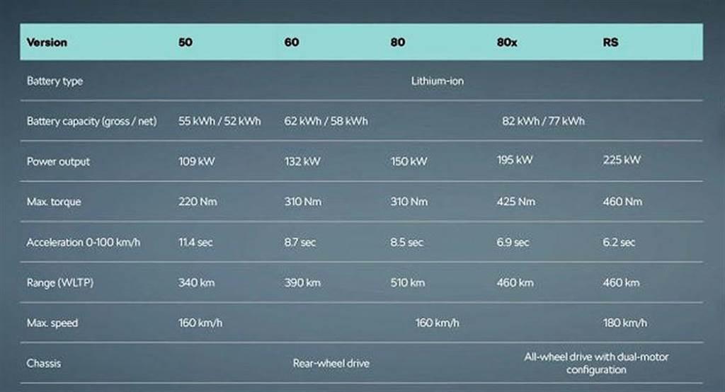 Skoda ENYAQ iV 電動 SUV 正式發表:超低風阻、水晶格柵,售價 120 萬元起