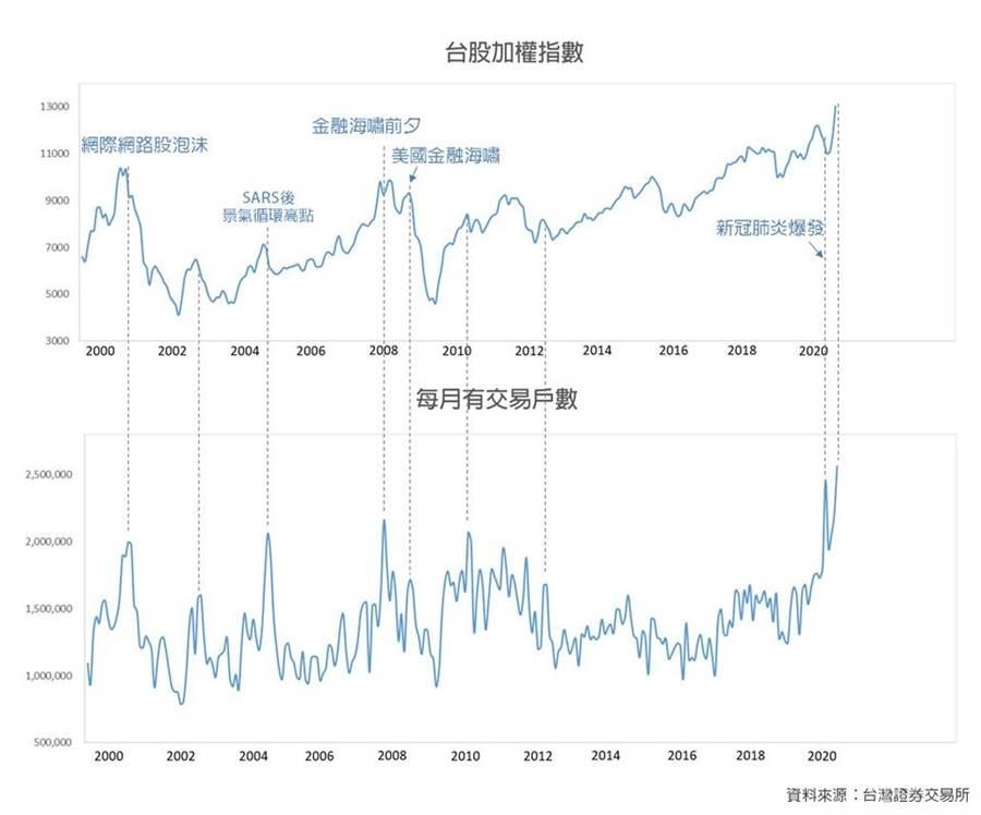 徐丞志用「台股加權指數過去」和「每月有交易戶數」 。 (圖/翻攝自徐丞志臉書)