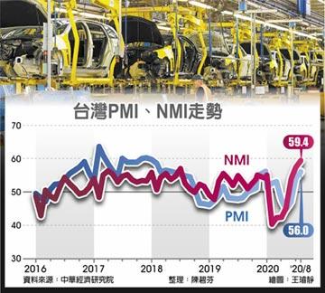 8月PMI、NMI 同登今年最高點