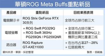 華碩ROG電競周邊 強棒出擊