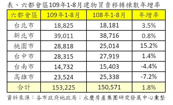 表、六都會區109年1-8月建物買賣移轉棟數年增率