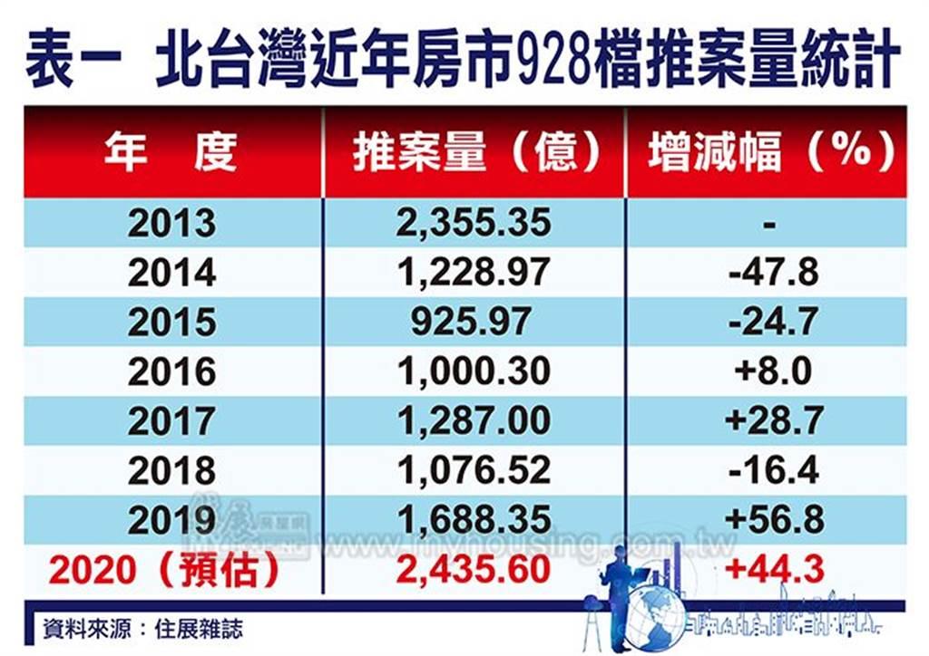 北台灣近年房市928檔推案量統計