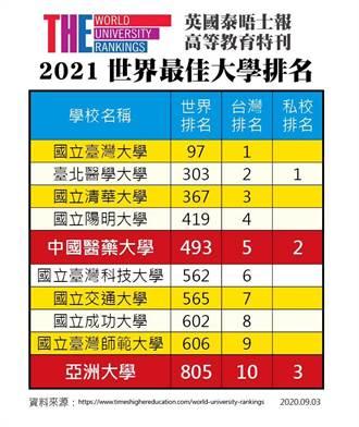 2021世界大學亞大躋身全台第10