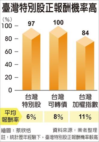 臺灣特別股抗跌 正報酬機率高