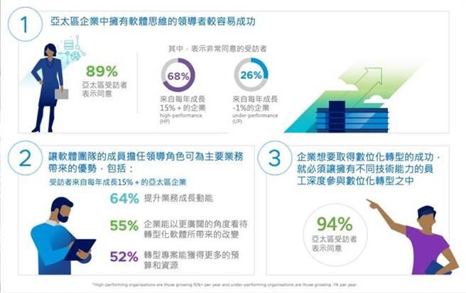 VMware調研結果,企業經理人應擁有軟體思維的3個原因。圖/廠商提供