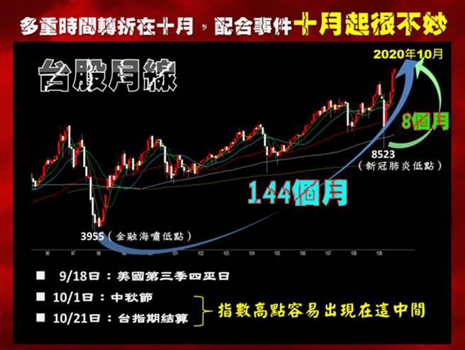林友銘台股點金錄 圖3:台股十月份面臨大級數的雙重轉折(圖/理財周刊提供)