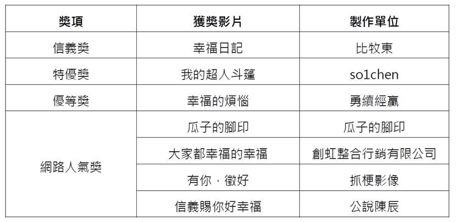 信義房屋得獎名單(圖/信義房屋提供)
