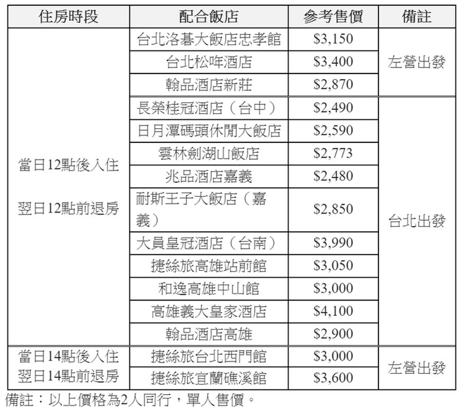 高鐵+住宿配合飯店及參考售價一覽表。(高鐵提供)