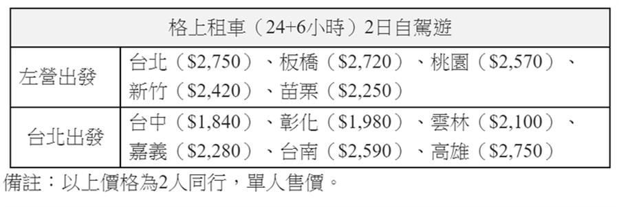 高鐵+租車參考售價一覽表。(高鐵提供)